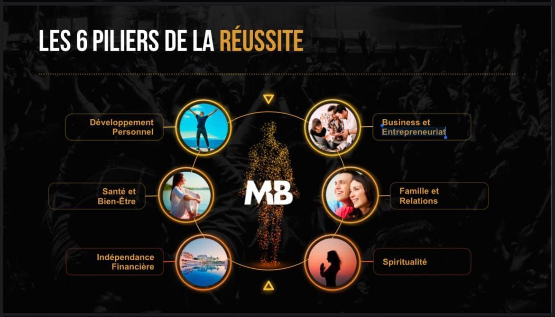 avis sur Les 6 piliers de Master Business